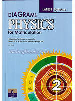Diagrams Physics For Matriculation Semester 2